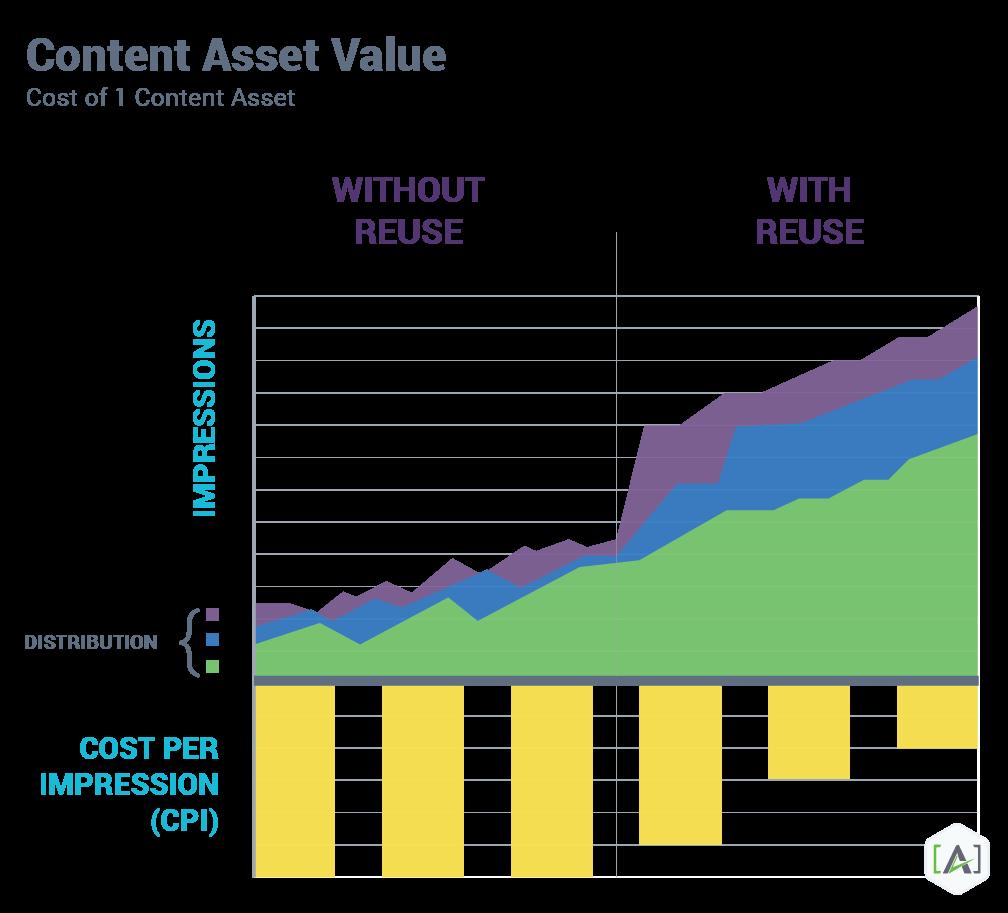 content market roi through reuse