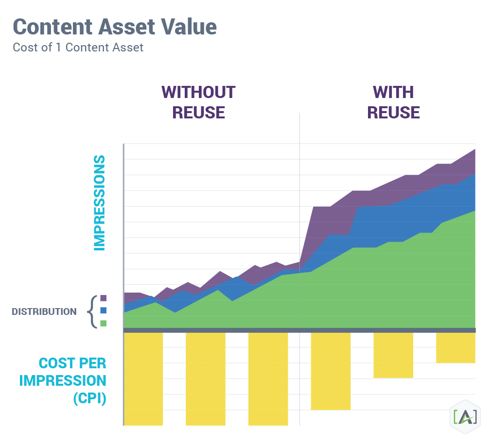 content market roi through reuse