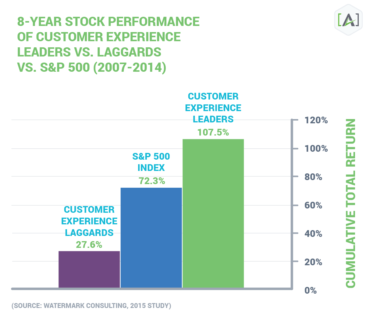 Market Performance ROI