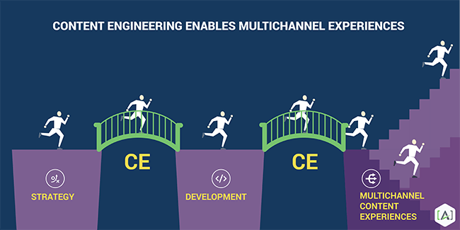 Content Engineering Enables Multichannel Experiences