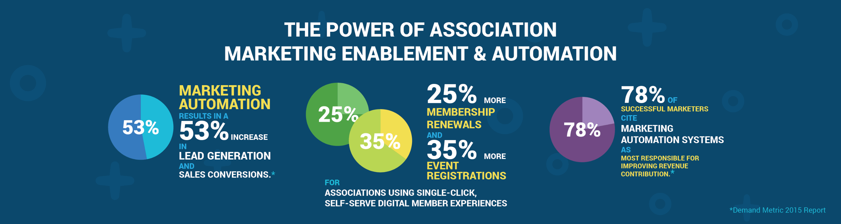 The Power of Marketing Automation for Associations