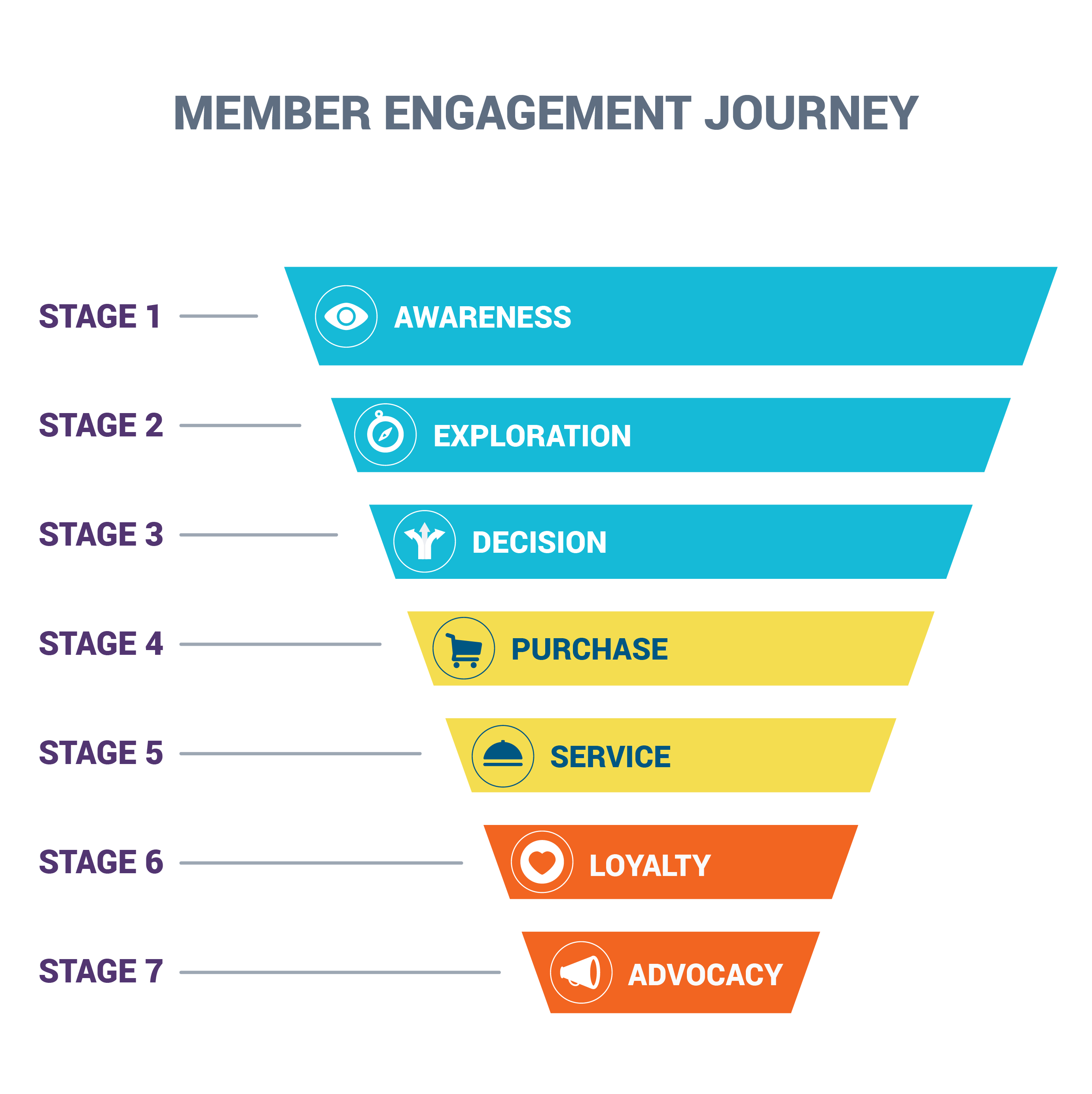 Member Engagement Journey